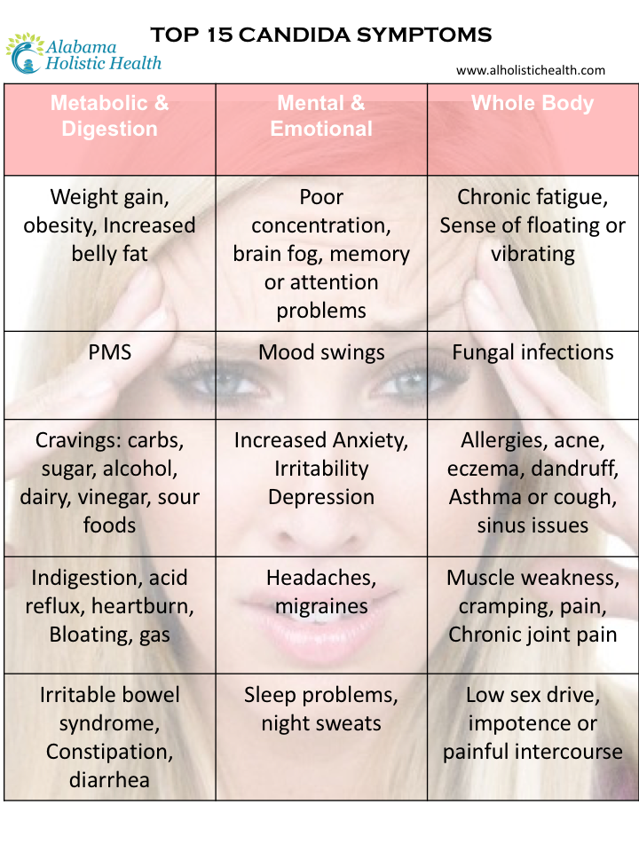 Top-15-Candida-Symptoms.png